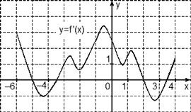 Подсчет точек максимума на графике производной